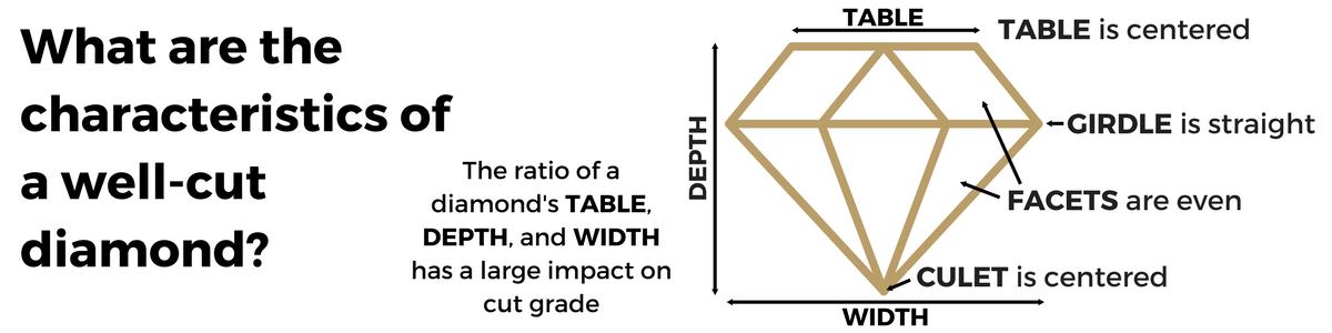 Factors determing diamond cut grade